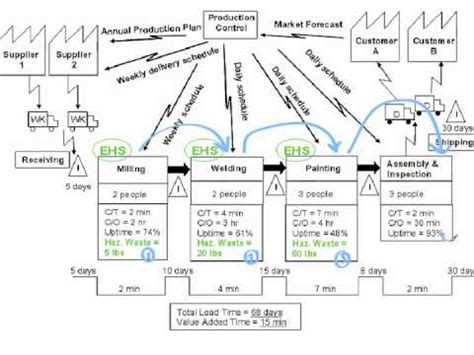 Value Stream Map Software and Symbols