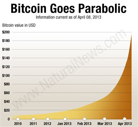 The bitcoin bubble: Why speculative bitcoin buy-ins now