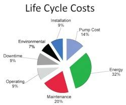 Reducing Life-Cycle Cost Webinar - Xylem Applied Water