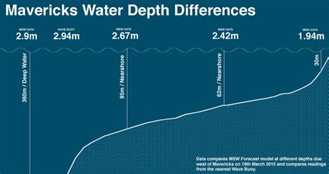 In Deep Water: Swell Models Deconstructed - Magicseaweed