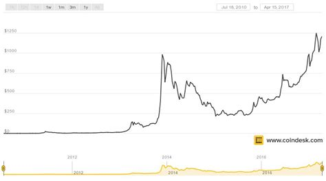 Is Safe Haven Scarcity Becoming a Boon For Bitcoin? - CoinDesk