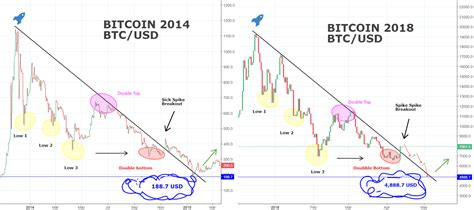 Scary BITCOIN-Comparison - 2014 and 2018! You Won't